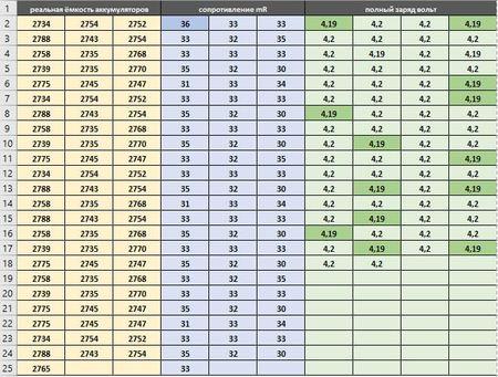после внесения данных у меня сформировалась такая таблица